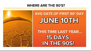 Denver hasn't hit 90 degrees yet. Is that normal?
