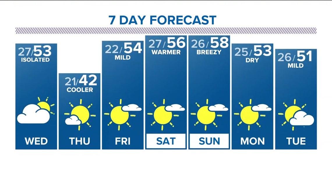 Denver weather forecast