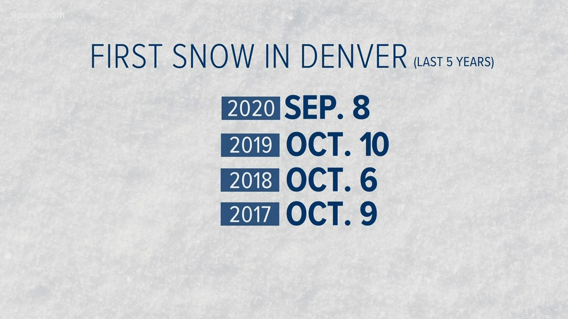 Good chance for another early first snowfall in Denver