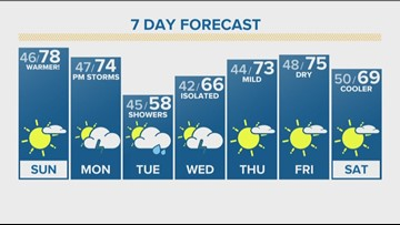 Warm weather and sunshine for Memorial Day weekend