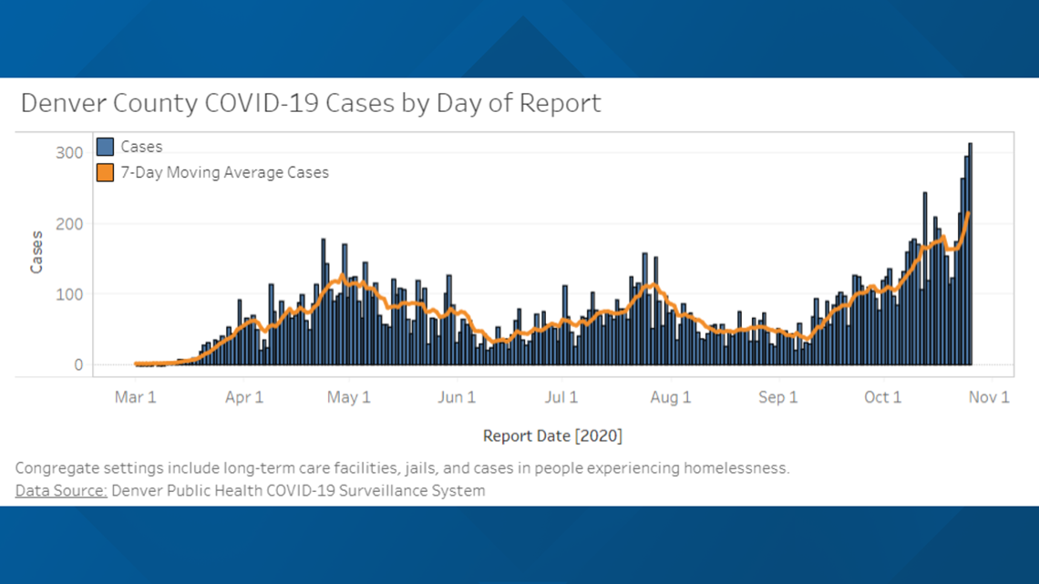 Covid Denver Could See Another Stay At Home Order As Cases Rise 9news Com
