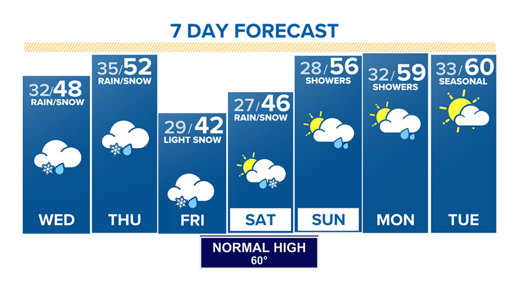 Colorado's cold, wet week continues