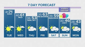 Sunshine and 70s to start the week, showers likely end of week