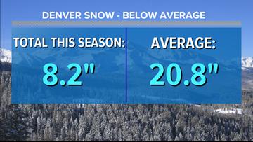 Denver behind in snow this winter