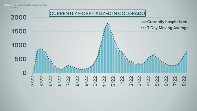 Colorado's Labor Day COVID numbers aren't what experts expected earlier this summer