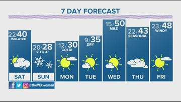 Windy today, best chance for snow is Sunday