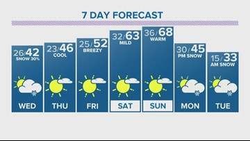 Bright and clear Tuesday before flurries on Wednesday