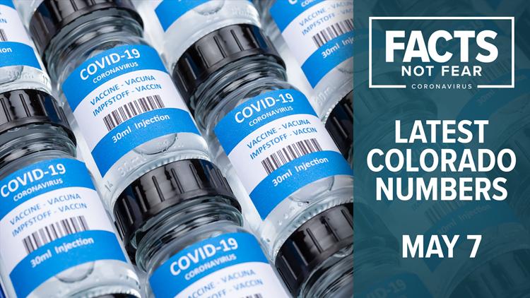 Colorado coronavirus latest case, vaccine numbers for May 7