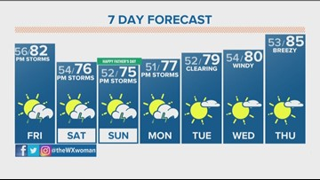 Partly sunny afternoon with a chance for storms