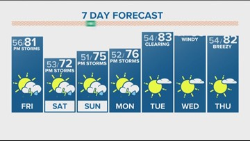 Partly sunny day with chance for afternoon storms