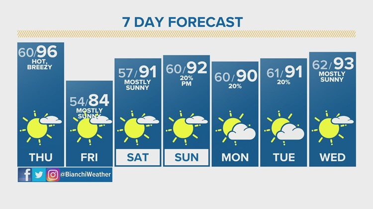 Heat streak continues with highs expected in the 90s for fifth day in a row