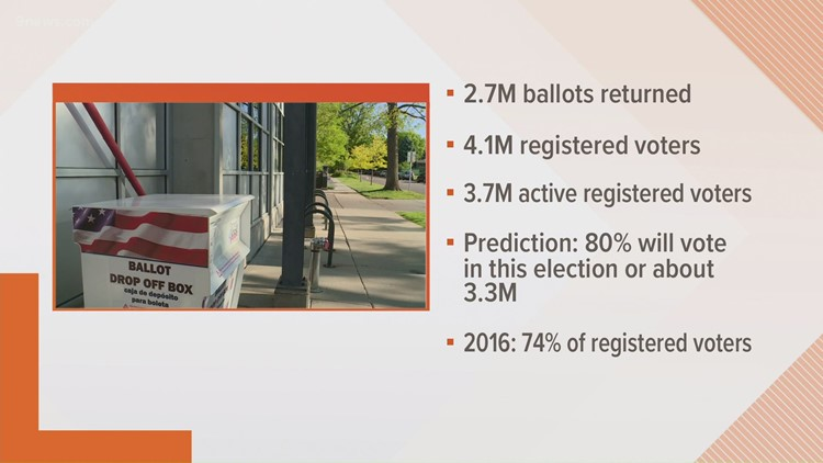 Election Day 2020: Early voting numbers in Colorado