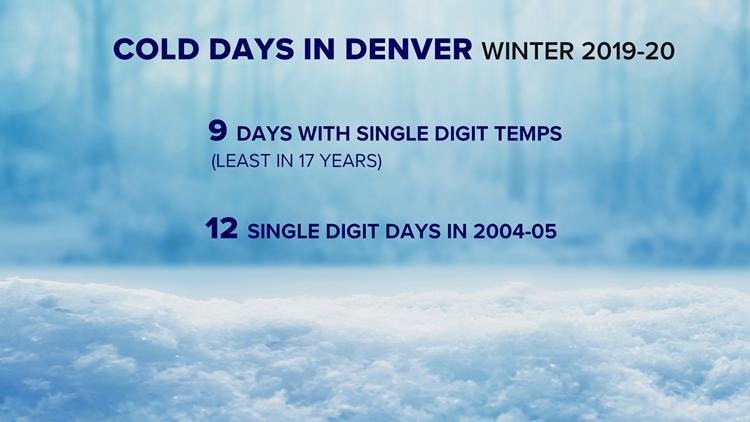 Lack of cold in Denver