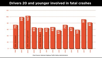 Fatal crashes involving young drivers on the rise in Colorado