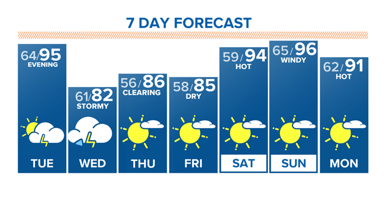 FORECAST | Near record heat today and tomorrow