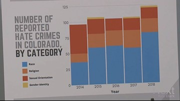 New partnership will address Colorado's growing number of reported crime reports