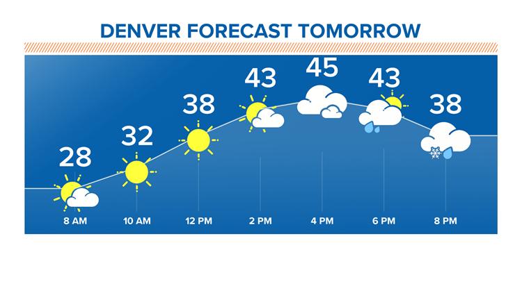 Denver forecast tomorrow 4-11-2019
