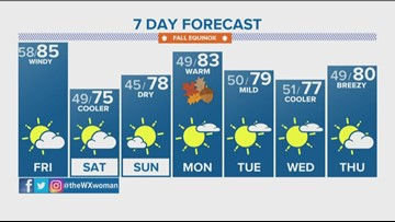 Expect a warm, cloudy and windy Friday before cold front moves in