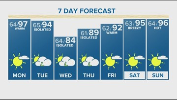 Record heat possible in coming days