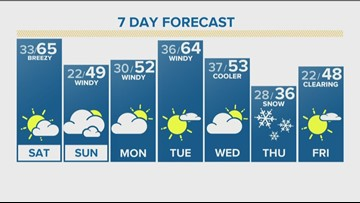 Rain for Denver, snow for the mountains on Friday