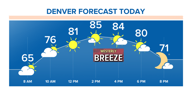 Denver forecast 9-17-2019