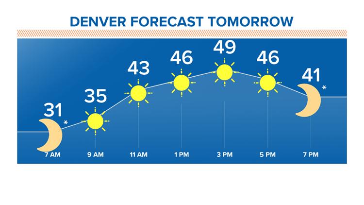 Denver forecast tomorrow 1-27-2020