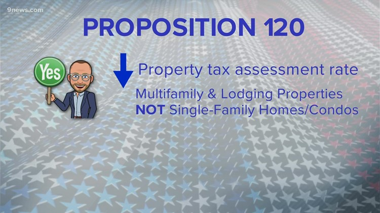 Proposition 120: Assessment rates and property taxes