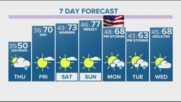 Expect showers through Thursday before sunshine and 70s make a comeback