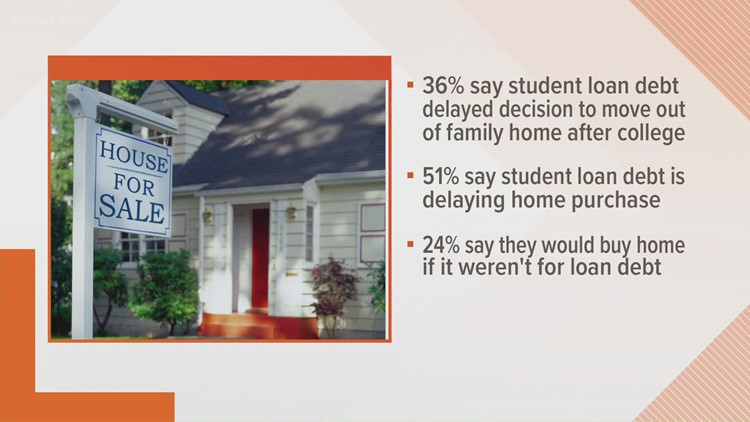 Impact of student loan debt on home buying