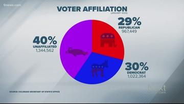 Colorado is now 40% unaffiliated, 30% Democrat and 29% Republican