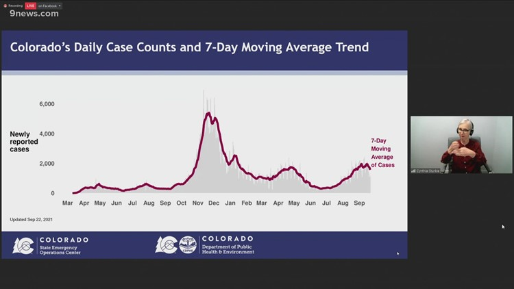 Colorado health officials give Sept. 23 update on COVID-19