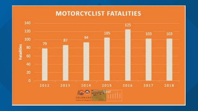 Motorcyclist fatalities