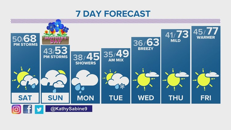 Cooler with afternoon storms for Mother's Day weekend