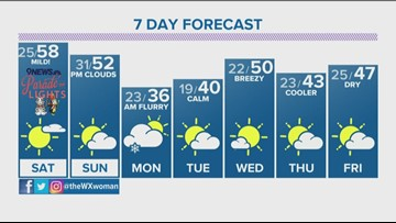 Sunshine, warmer temps return for the weekend