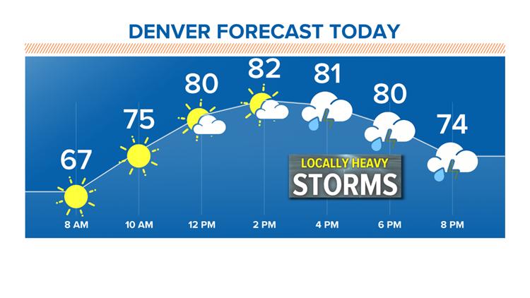Denver forecast 8-21-2019