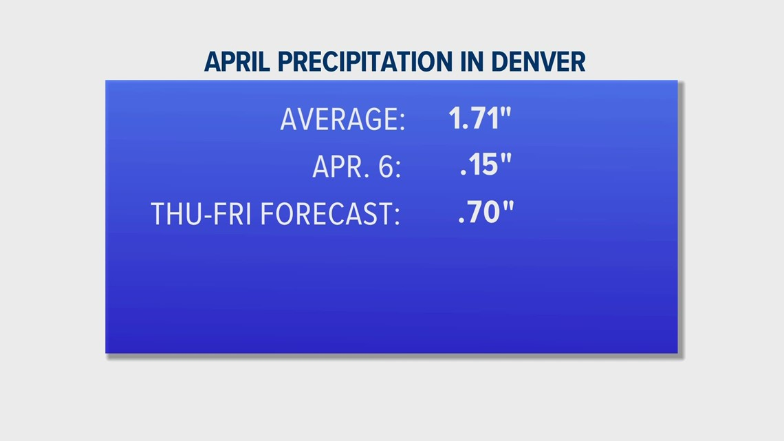 Will this storm bust Colorado's dry April forecast?