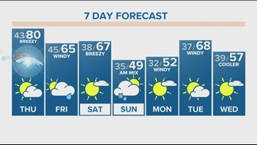 Warm, dry and windy for Wednesday