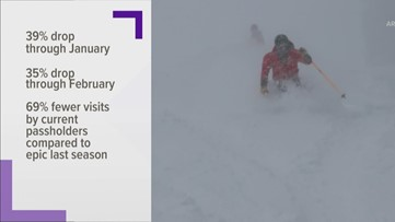 Visitation is down 39% at A-Basin (but that's partially on purpose)