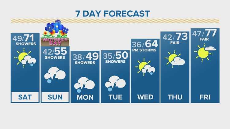 70s yesterday, 80s today, then temperatures drop on Mother's Day