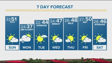 Sunshine, warmer temps this weekend