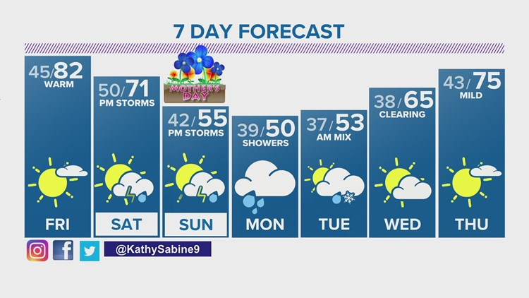 Extended overnight forecast and weather for Thursday