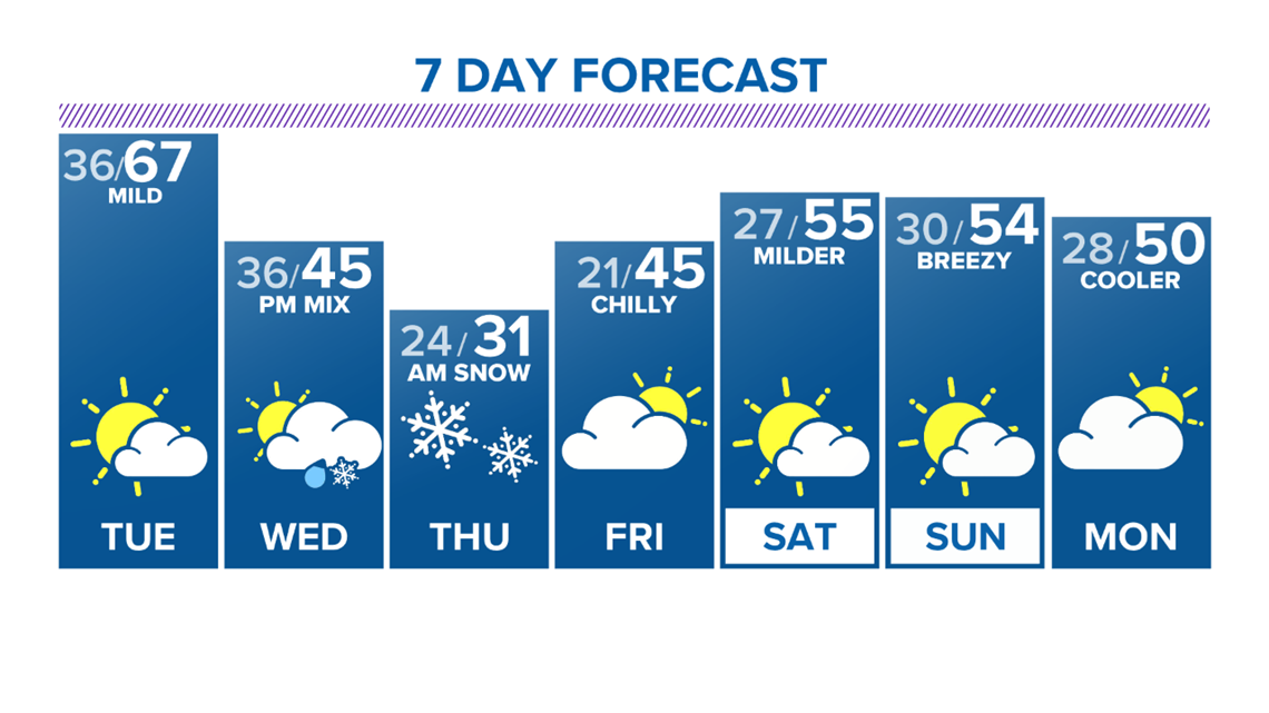 One more mild day, then rain and snow arrives Wednesday