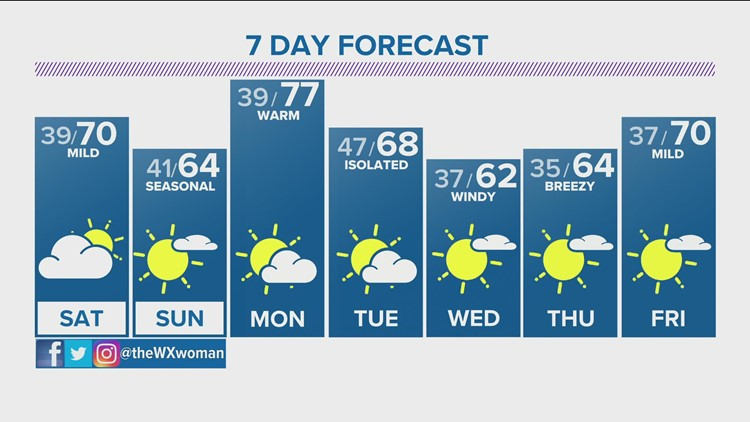 Extended evening forecast and weather for Friday
