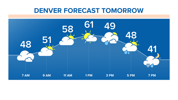 Denver forecast tomorrow 11-15-2019