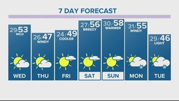 More mountain snow Wednesday with sunshine for the metro area and mild temps in the 50s