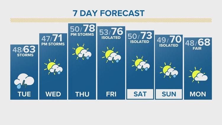 Rain showers will keep Colorado cool again Monday