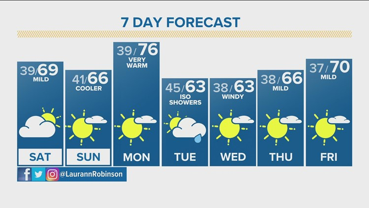 Trending cooler for the weekend, much warmer Monday