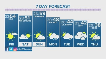Calm Friday will lead into mild weekend in Denver