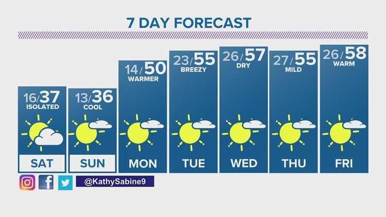 Gusty Friday, cooler weekend