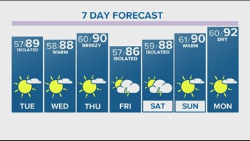 Mostly sunny, breezy and warm Tuesday ahead